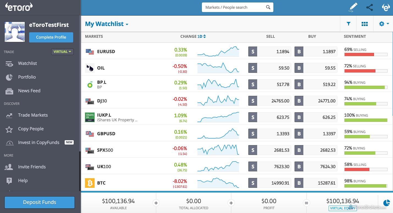etoro ottima piattaforma di trading forex